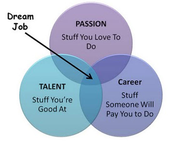 how to find my ideal dream job online